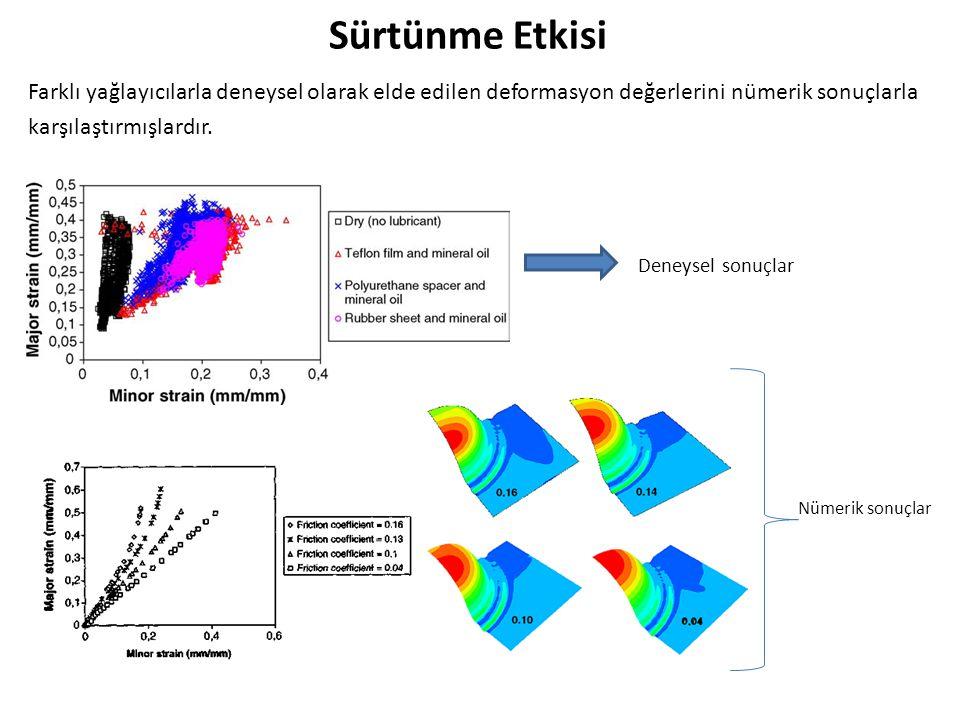 Sürtünme Etkisi Farklı yağlayıcılarla deneysel olarak elde edilen deformasyon değerlerini nümerik sonuçlarla karşılaştırmışlardır.