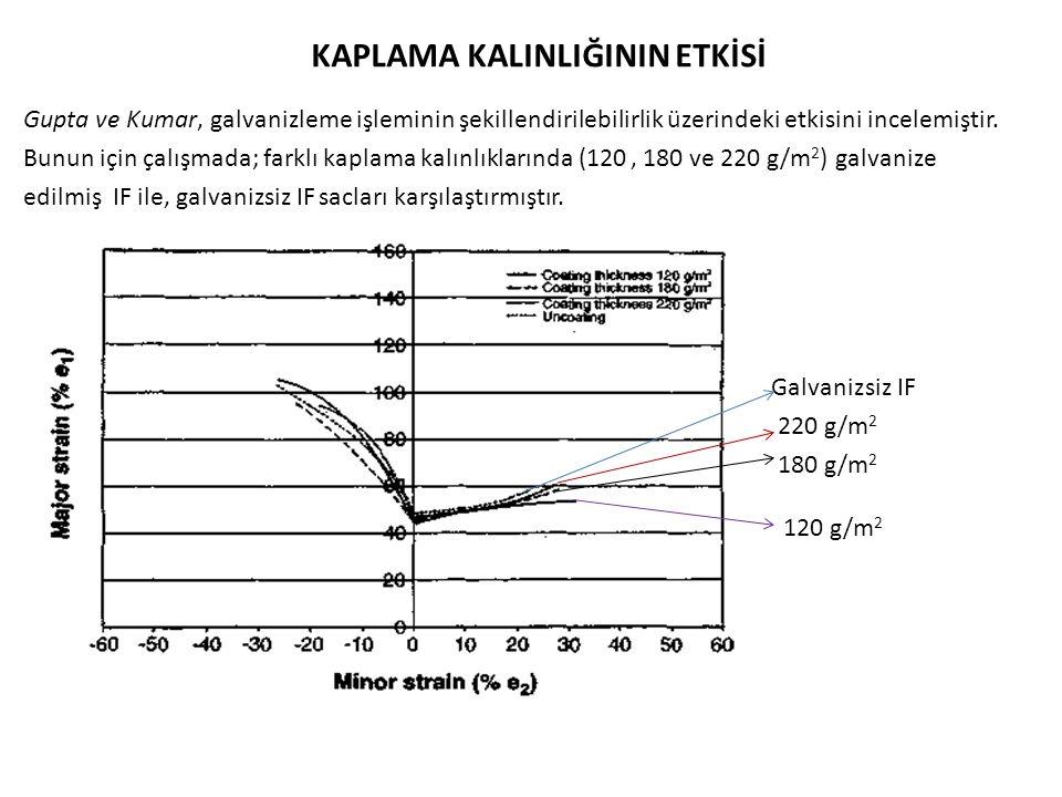 KAPLAMA KALINLIĞININ ETKİSİ Gupta ve Kumar, galvanizleme işleminin şekillendirilebilirlik üzerindeki etkisini incelemiştir.