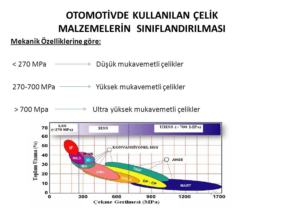 KAYNAKLAR 1.America Iron and Steel Institute, An investment steel future, AISI Market Development, 2003 2.Anderson, D.