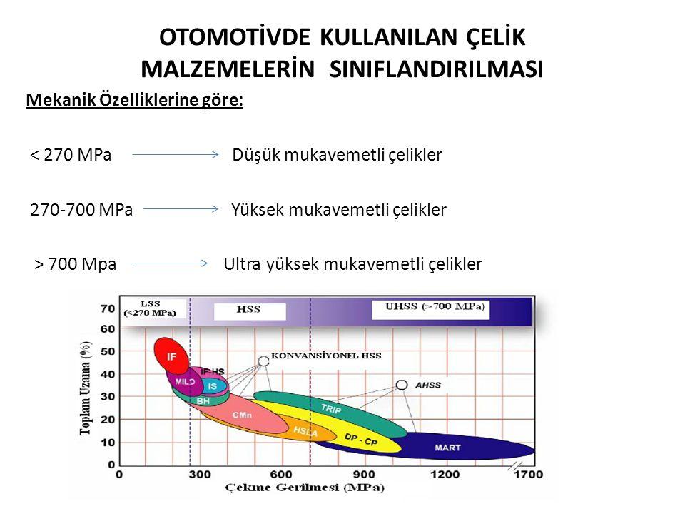 YÜKSEK MUKAVEMETLİ MALZEMELER Yüksek mukavemetli malzemeler mukavemet /ağırlık Aynı dayanıma daha düşük ağırlıkta ulaşıyor.