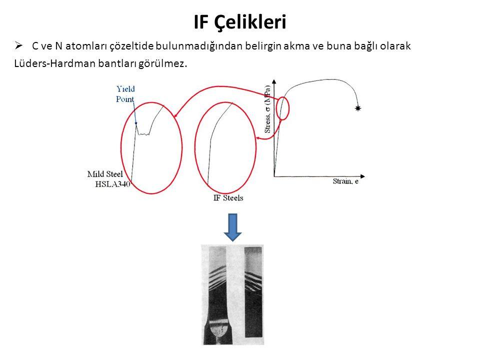 IF Çelikleri  C ve N atomları çözeltide bulunmadığından belirgin akma ve buna bağlı olarak Lüders-Hardman bantları görülmez.