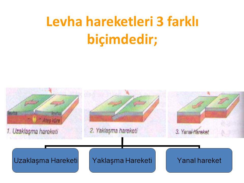 Levha hareketleri 3 farklı biçimdedir; Uzaklaşma Hareketi Yaklaşma Hareketi Yanal hareket