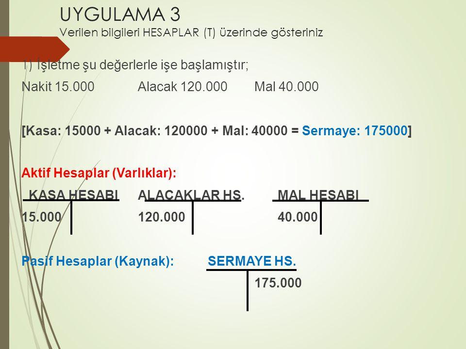 UYGULAMA 3 Verilen bilgileri HESAPLAR (T) üzerinde gösteriniz 1) İşletme şu değerlerle işe başlamıştır; Nakit 15.000Alacak 120.000 Mal 40.000 [Kasa: 15000 + Alacak: 120000 + Mal: 40000 = Sermaye: 175000] Aktif Hesaplar (Varlıklar): KASA HESABIALACAKLAR HS.MAL HESABI 15.000120.00040.000 Pasif Hesaplar (Kaynak):SERMAYE HS.
