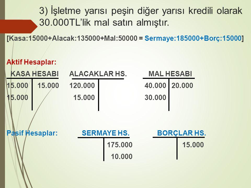 3) İşletme yarısı peşin diğer yarısı kredili olarak 30.000TL'lik mal satın almıştır. [Kasa:15000+Alacak:135000+Mal:50000 = Sermaye:185000+Borç:15000]