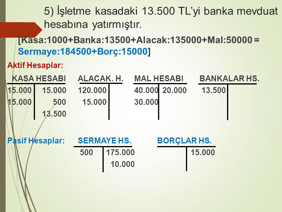 5) İşletme kasadaki 13.500 TL'yi banka mevduat hesabına yatırmıştır. [Kasa:1000+Banka:13500+Alacak:135000+Mal:50000 = Sermaye:184500+Borç:15000] Aktif