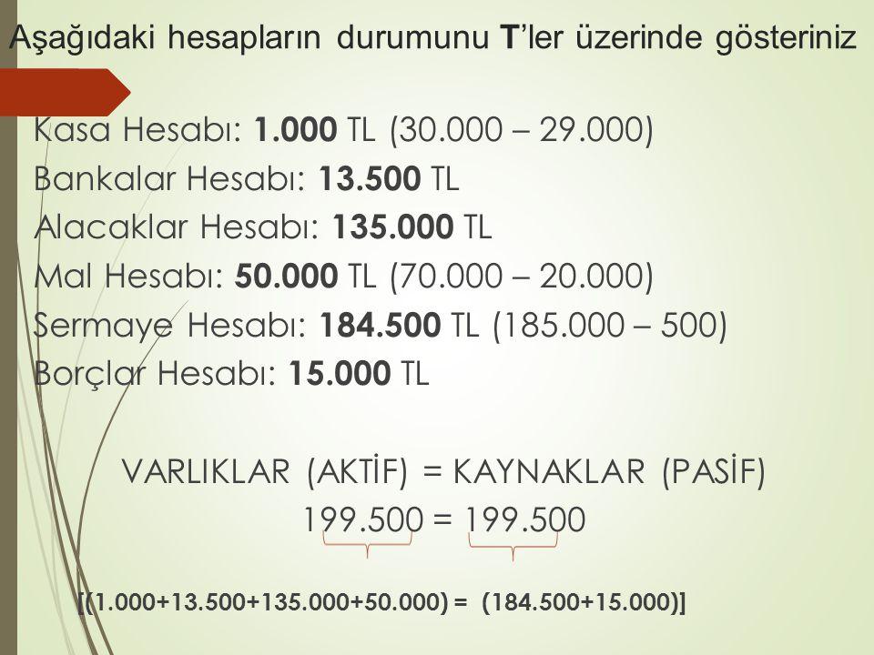 Aşağıdaki hesapların durumunu T'ler üzerinde gösteriniz Kasa Hesabı: 1.000 TL (30.000 – 29.000) Bankalar Hesabı: 13.500 TL Alacaklar Hesabı: 135.000 TL Mal Hesabı: 50.000 TL (70.000 – 20.000) Sermaye Hesabı: 184.500 TL (185.000 – 500) Borçlar Hesabı: 15.000 TL VARLIKLAR (AKTİF) = KAYNAKLAR (PASİF) 199.500 = 199.500 [(1.000+13.500+135.000+50.000) = (184.500+15.000)]