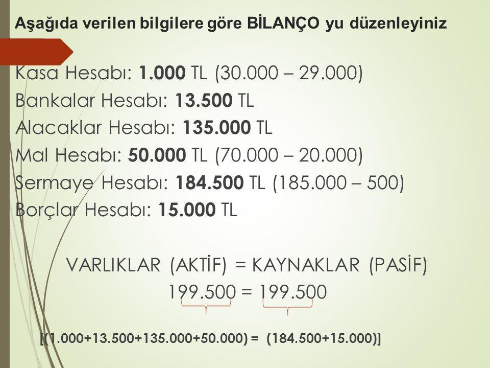 Aşağıda verilen bilgilere göre BİLANÇO yu düzenleyiniz Kasa Hesabı: 1.000 TL (30.000 – 29.000) Bankalar Hesabı: 13.500 TL Alacaklar Hesabı: 135.000 TL Mal Hesabı: 50.000 TL (70.000 – 20.000) Sermaye Hesabı: 184.500 TL (185.000 – 500) Borçlar Hesabı: 15.000 TL VARLIKLAR (AKTİF) = KAYNAKLAR (PASİF) 199.500 = 199.500 [(1.000+13.500+135.000+50.000) = (184.500+15.000)]