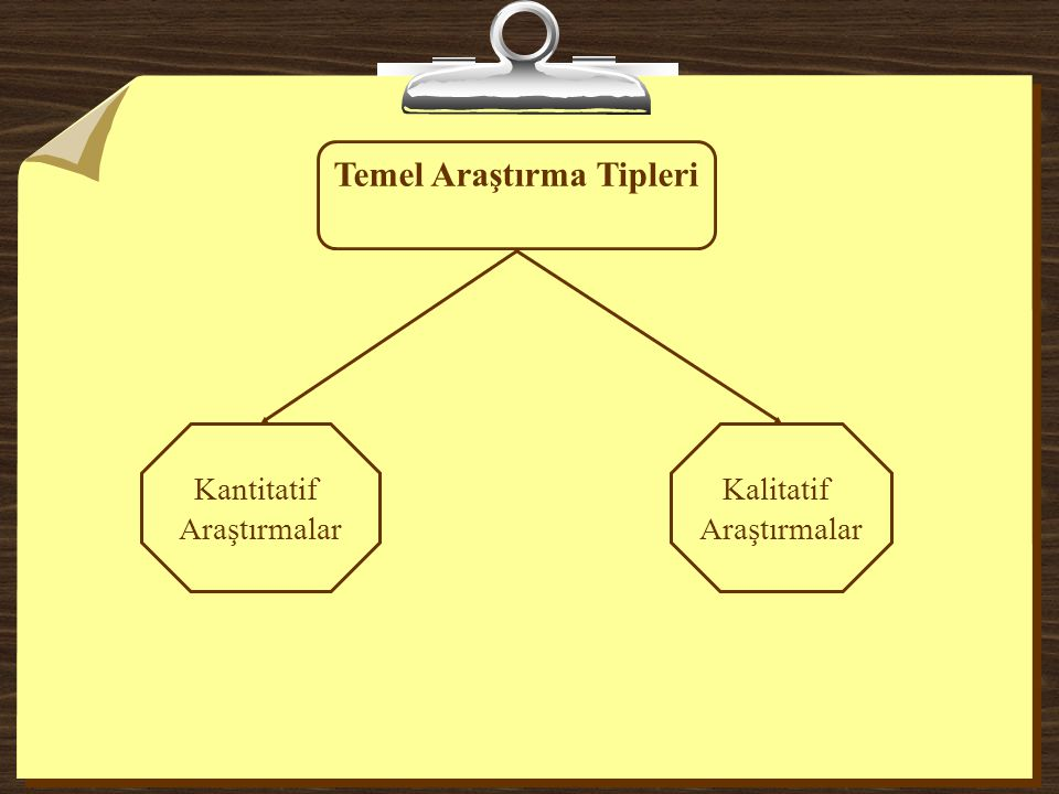 Temel Araştırma Tipleri Kantitatif Araştırmalar Kalitatif Araştırmalar