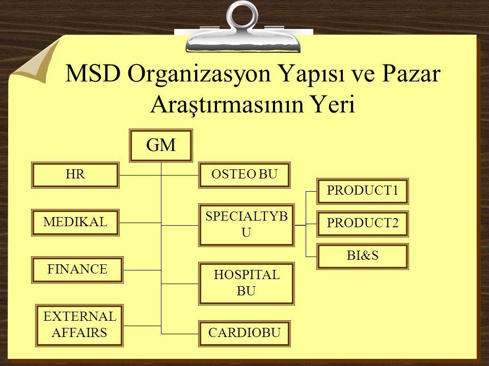 MSD Organizasyon Yapısı ve Pazar Araştırmasının Yeri GM HR MEDIKAL FINANCE EXTERNAL AFFAIRS OSTEO BU CARDIOBU SPECIALTYB U HOSPITAL BU PRODUCT1 PRODUC