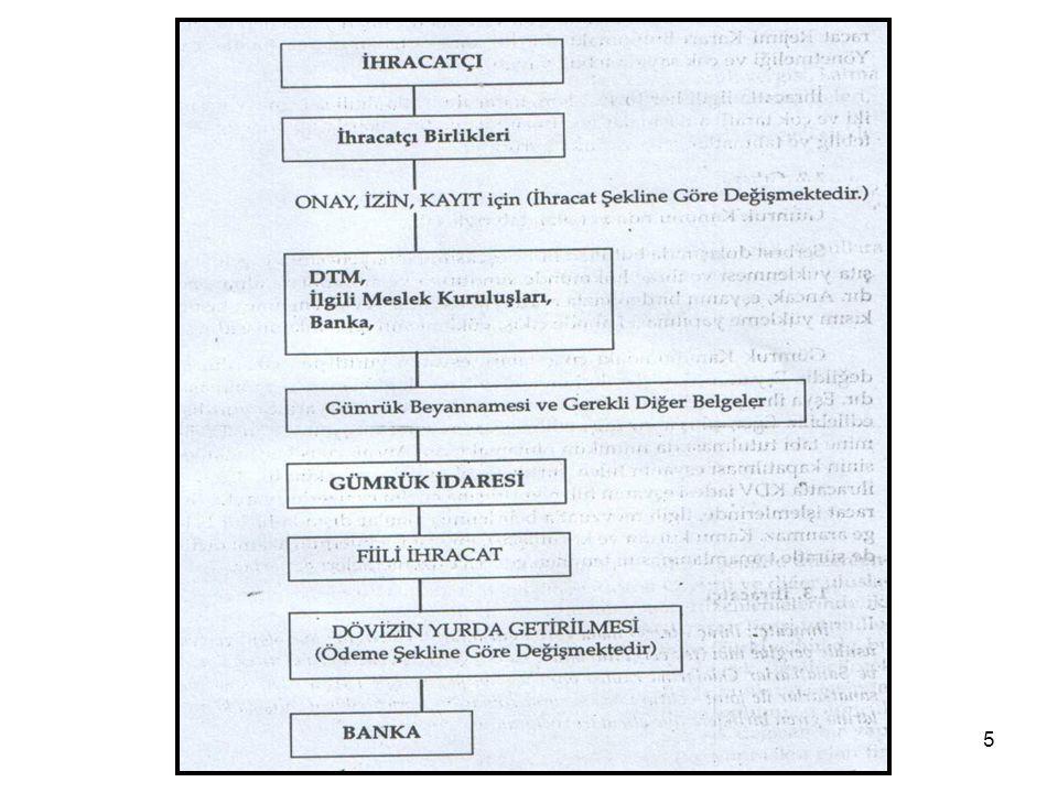 46 İHRACATTA ÖZET BEYAN ve FİİLİ İHRAÇ Türkiye Gümrük Bölgesinden çıkan eşyaya ilişkin olarak taşıyıcı veya temsilcileri tarafından aracın hareketinden önce gümrük idaresine özet beyan verilir.