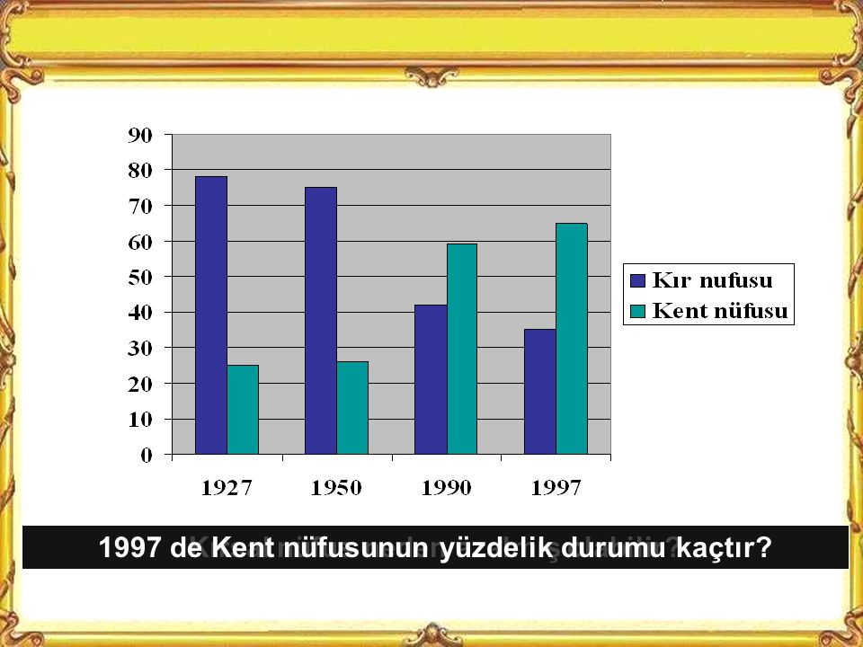Nüfusumuz hangi yıllar arasında az artmıştır 1940-1945 yılları arasında neden artış az olmuş olabilir Nüfusumuz hangi yıllar arası çok artmıştır ve sebebi nedir?Yaşadığımız yerde nüfus artıyor mu, yoksa azalıyor mu?Bu durumun sebebleri nelerdir?