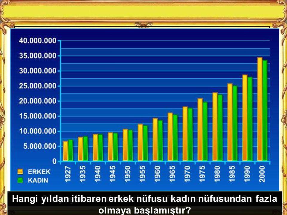 Bu verilere ülkemizde en çok hangi yaş grubu vardır.