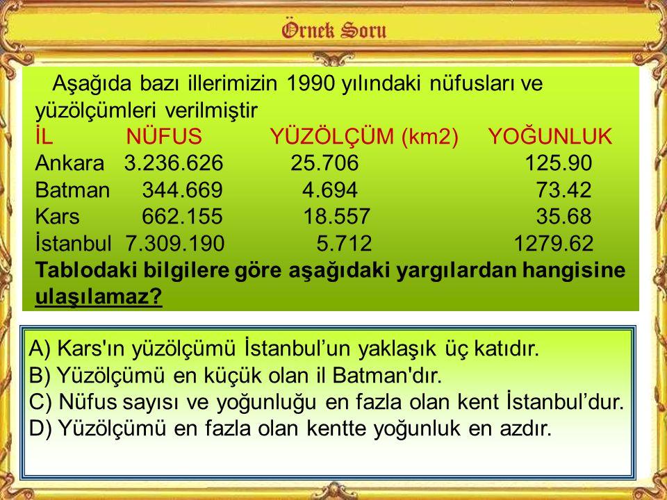 A) Sanayi tesisleri B) Su kaynakları C) İklim ve bitki örtüsü D) Yer şekilleri Türkiye nüfusun dağılışını çeşitli faktörler etkilemektedir. Bunlar doğ