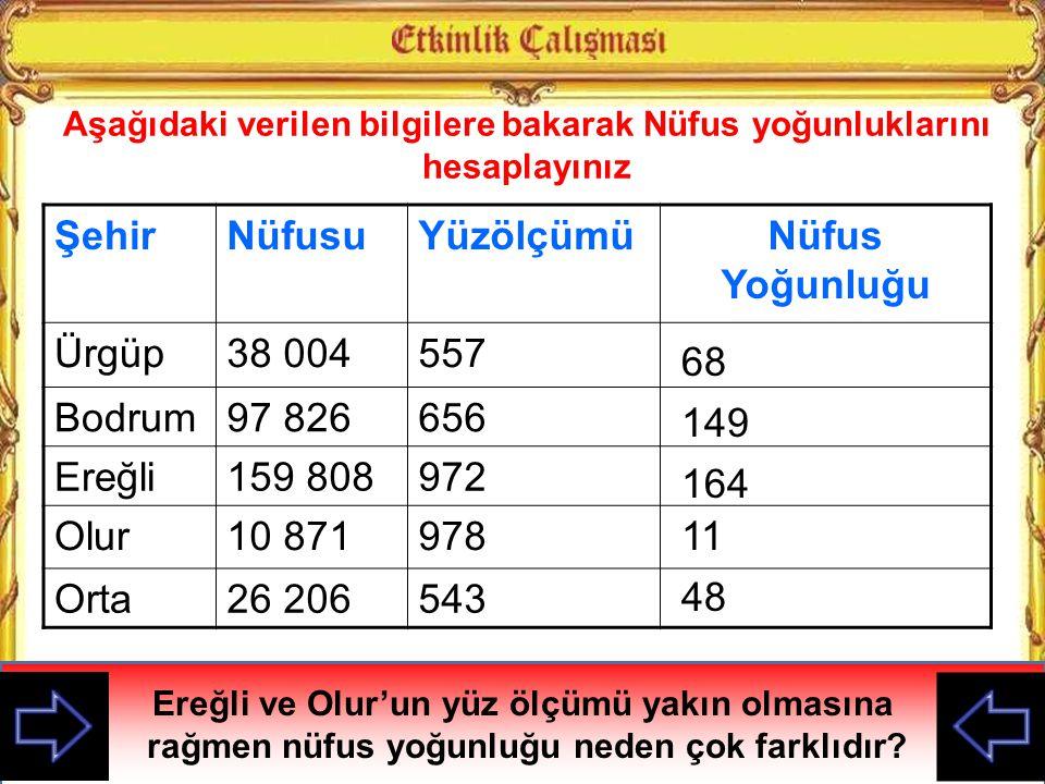 NÜFUS YOĞUNLUĞU = YAŞAYAN İNSAN SAYISI YÜZÖLÇÜM Denizlin Nüfus Yoğunluğu = 907.325 KİŞİ 11.868 Km² = 76 Denizlin Nüfus Yoğunluğu Örnek Soru: Ankara ilinde 4.466.756 kişi yaşamakta ve Ankara'nın yüzölçümü 25 401 Km² ise Ankara'nın nüfus yoğunluğunu hesaplayınız