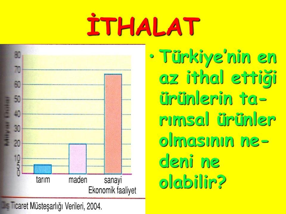 İTHALAT Türkiye'nin en az ithal ettiği ürünlerin ta- rımsal ürünler olmasının ne- deni ne olabilir?Türkiye'nin en az ithal ettiği ürünlerin ta- rımsal ürünler olmasının ne- deni ne olabilir?