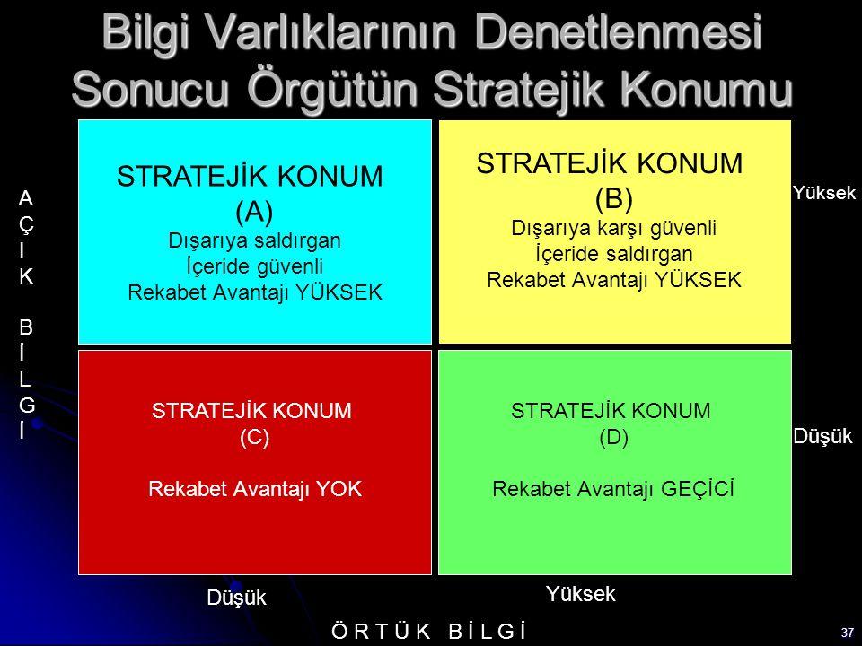 37 Bilgi Varlıklarının Denetlenmesi Sonucu Örgütün Stratejik Konumu STRATEJİK KONUM (A) Dışarıya saldırgan İçeride güvenli Rekabet Avantajı YÜKSEK STRATEJİK KONUM (B) Dışarıya karşı güvenli İçeride saldırgan Rekabet Avantajı YÜKSEK STRATEJİK KONUM (C) Rekabet Avantajı YOK STRATEJİK KONUM (D) Rekabet Avantajı GEÇİCİ AÇIKBİLGİAÇIKBİLGİ Ö R T Ü K B İ L G İ Düşük Yüksek