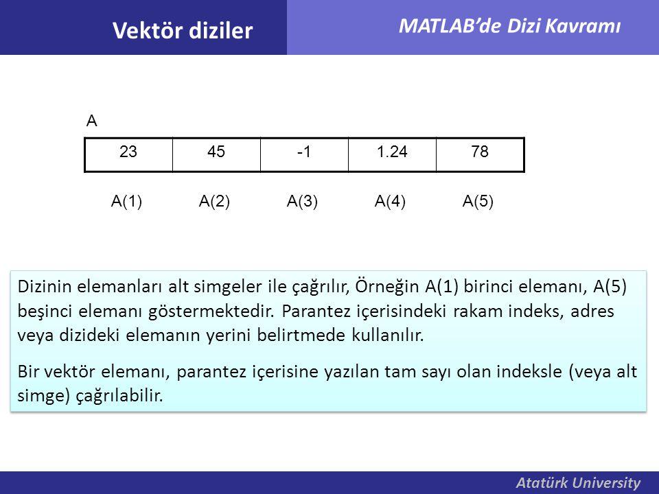 Atatürk University MATLAB'de Dizi Kavramı Vektör diziler Dizinin elemanları alt simgeler ile çağrılır, Örneğin A(1) birinci elemanı, A(5) beşinci elem
