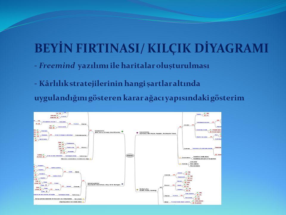 BEYİN FIRTINASI/ KILÇIK DİYAGRAMI - Kârlılık stratejilerinin hangi şartlar altında uygulandığını gösteren karar ağacı yapısındaki gösterim - Freemind