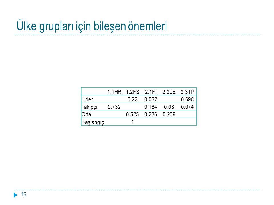 Ülke grupları için bileşen önemleri 16 1.1HR1.2FS2.1FI2.2LE2.3TP Lider 0.220.082 0.698 Takipçi0.732 0.1640.030.074 Orta 0.5250.2360.239 Başlangıç 1