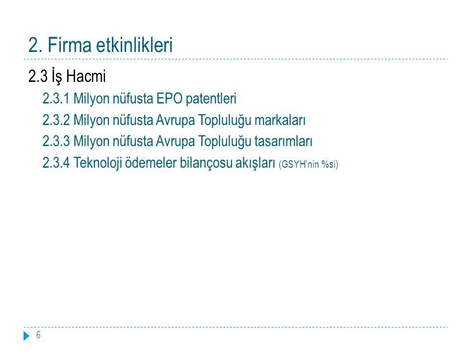 2. Firma etkinlikleri 6 2.3 İş Hacmi 2.3.1 Milyon nüfusta EPO patentleri 2.3.2 Milyon nüfusta Avrupa Topluluğu markaları 2.3.3 Milyon nüfusta Avrupa T