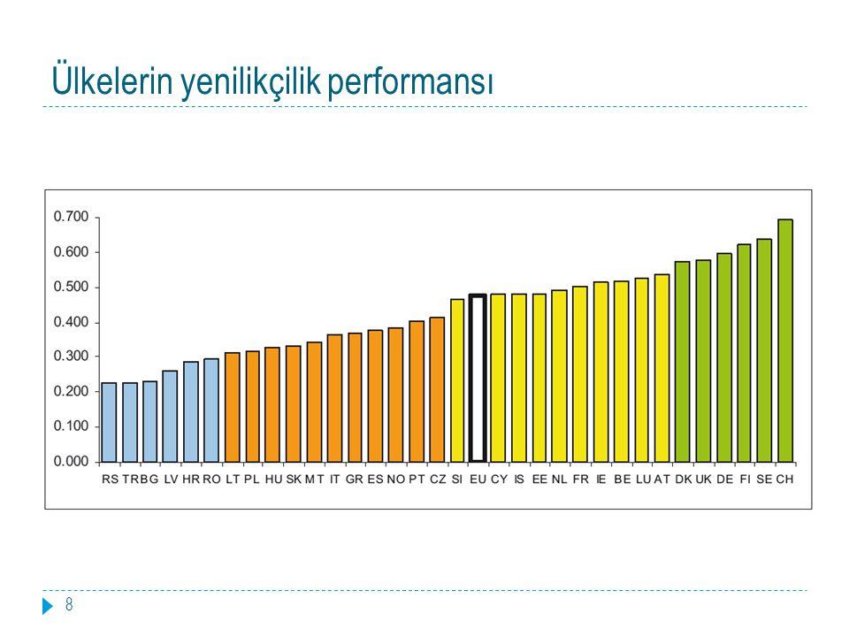 Ülkelerin yenilikçilik performansı 8