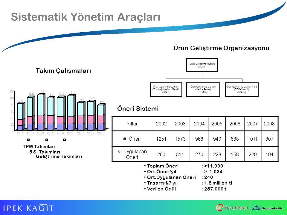 Sistematik Yönetim Araçları Geli ş tirme Takımları 5 S Takımları 80 100 107 98 100 104 83 87 76 0 20 40 60 80 100 120 20002001200220032004200520062007