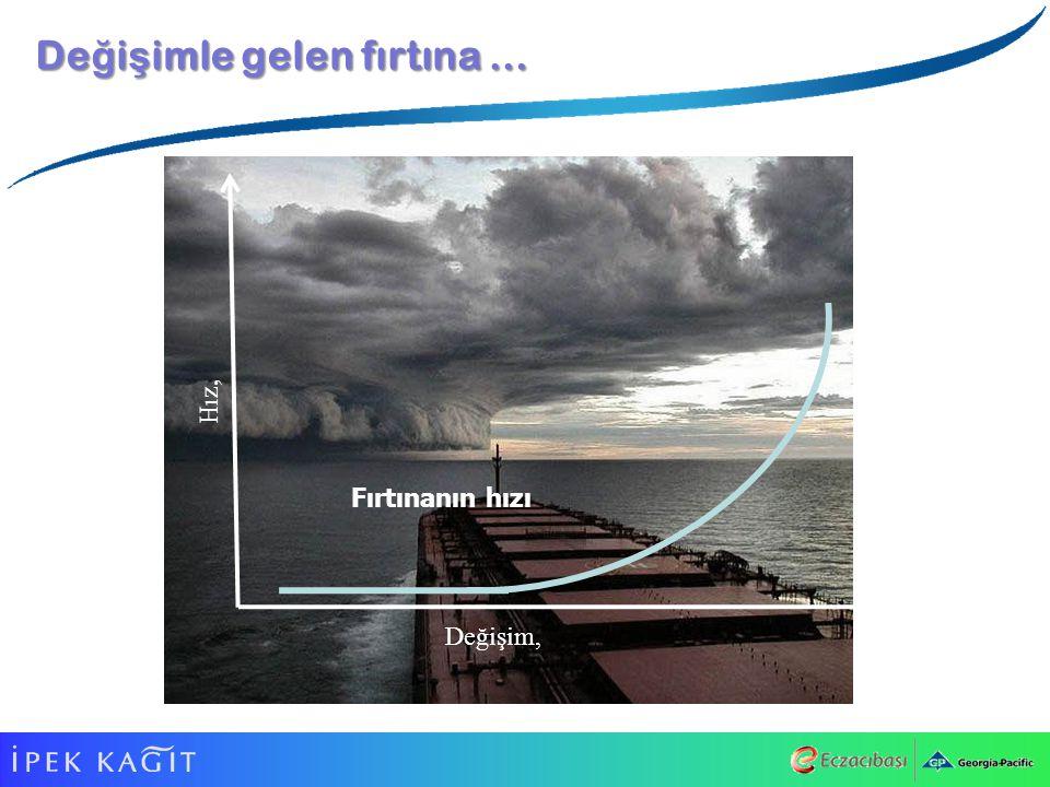 De ğ i ş imle gelen fırtına … Değişim, Hız, Fırtınanın hızı