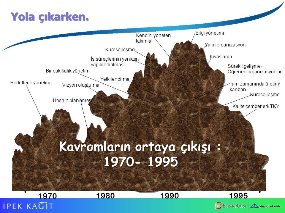 1970 198019901995 Bilgi yönetimi Yalın organizasyon Kendini yöneten takımlar Kıyaslama Kavramların ortaya çıkışı : 1970- 1995 İş süreçlerinin yeniden