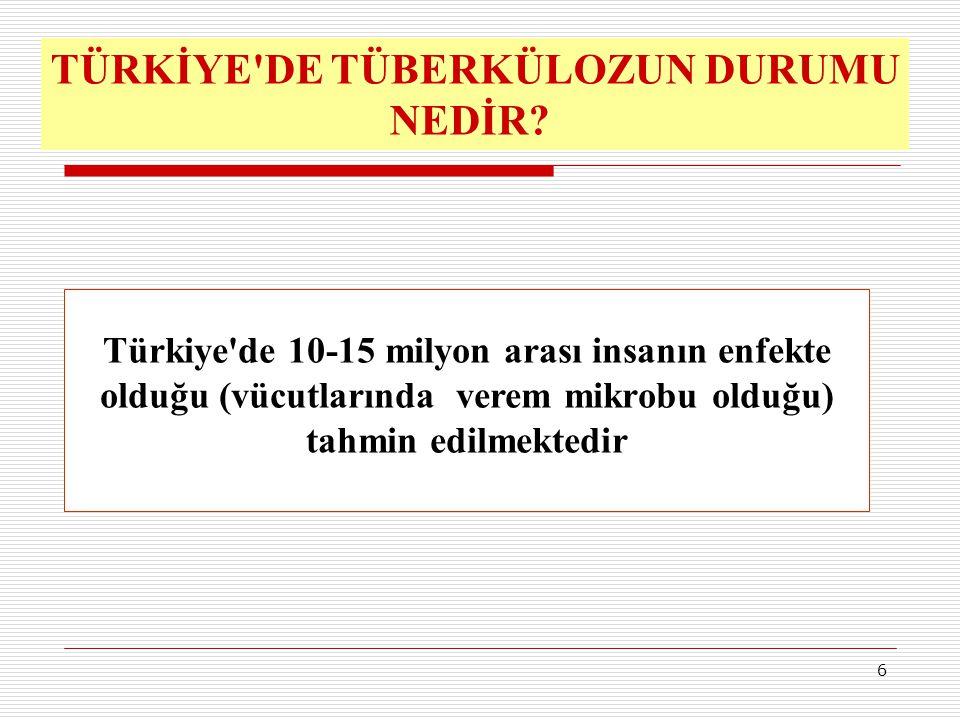 6 Türkiye'de 10-15 milyon arası insanın enfekte olduğu (vücutlarında verem mikrobu olduğu) tahmin edilmektedir TÜRKİYE'DE TÜBERKÜLOZUN DURUMU NEDİR?