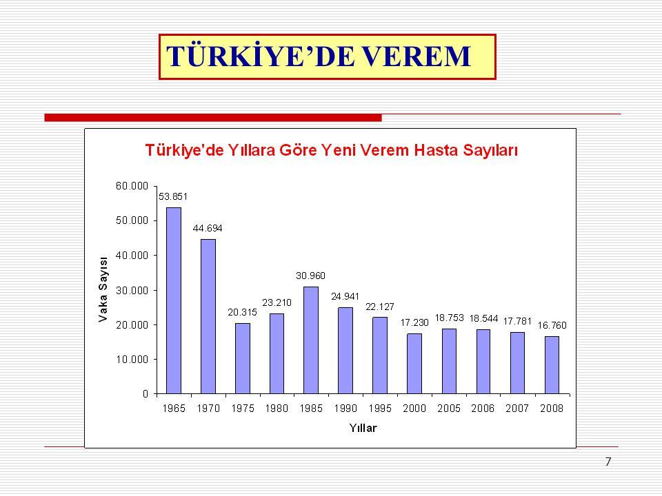 7 TÜRKİYE'DE VEREM