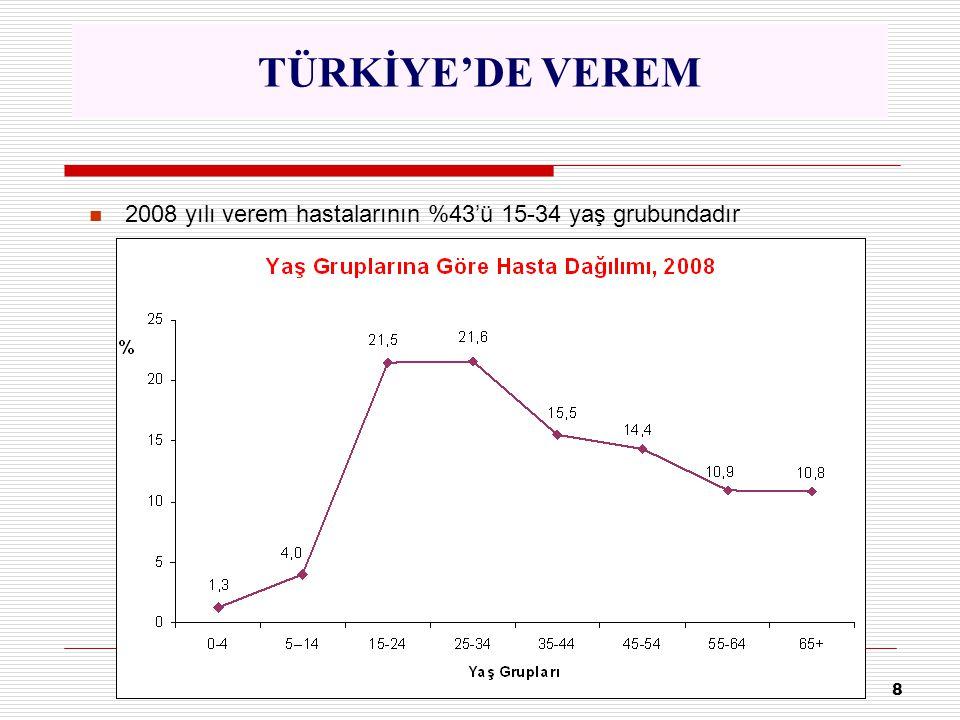 8 2008 yılı verem hastalarının %43'ü 15-34 yaş grubundadır