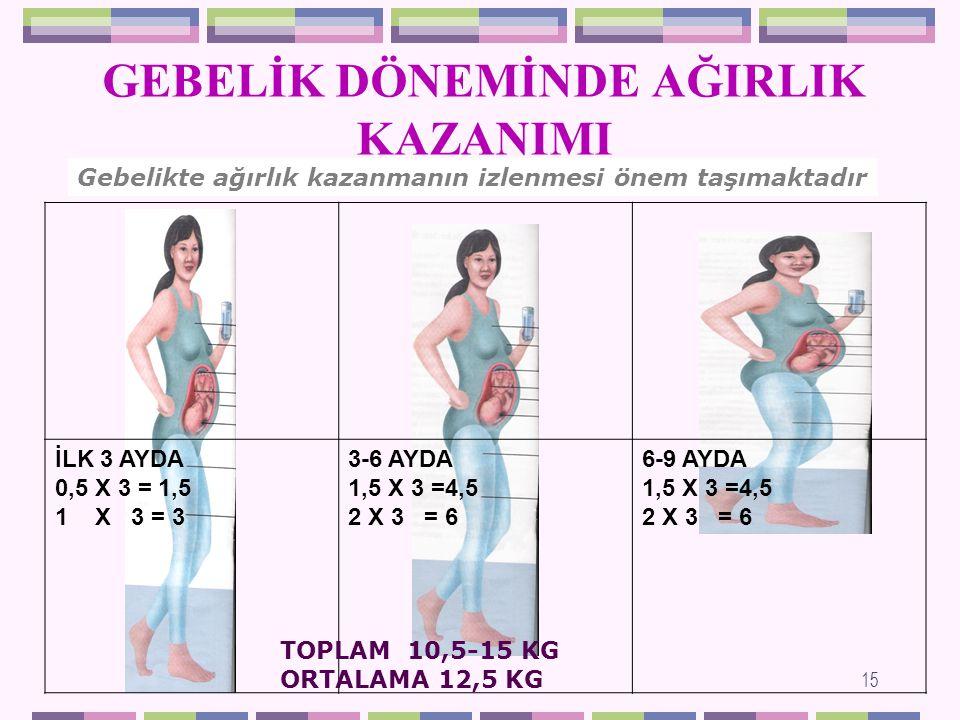 GEBELİK DÖNEMİNDE 7 kg dan az ağırlık kazanma, anne ve bebeğin sağlığını tehlikeye sokar.
