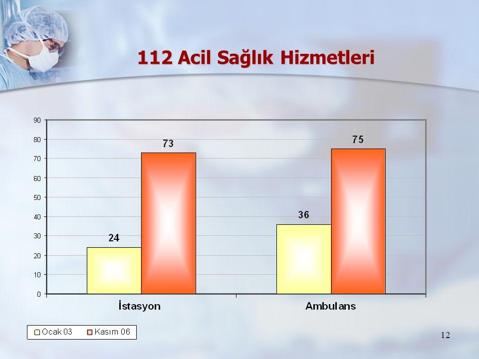 12 112 Acil Sağlık Hizmetleri