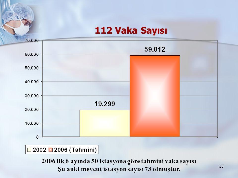 13 112 Vaka Sayısı 2006 ilk 6 ayında 50 istasyona göre tahmini vaka sayısı Şu anki mevcut istasyon sayısı 73 olmuştur.