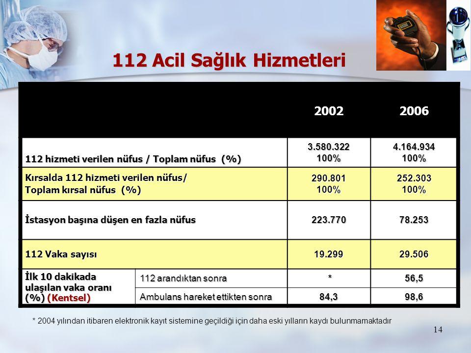 14 112 Acil Sağlık Hizmetleri 20022006 112 hizmeti verilen nüfus / Toplam nüfus (%) 3.580.322100%4.164.934100% Kırsalda 112 hizmeti verilen nüfus/ Top