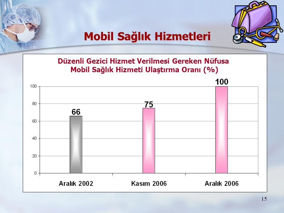 15 Mobil Sağlık Hizmetleri Düzenli Gezici Hizmet Verilmesi Gereken Nüfusa Mobil Sağlık Hizmeti Ulaştırma Oranı (%)