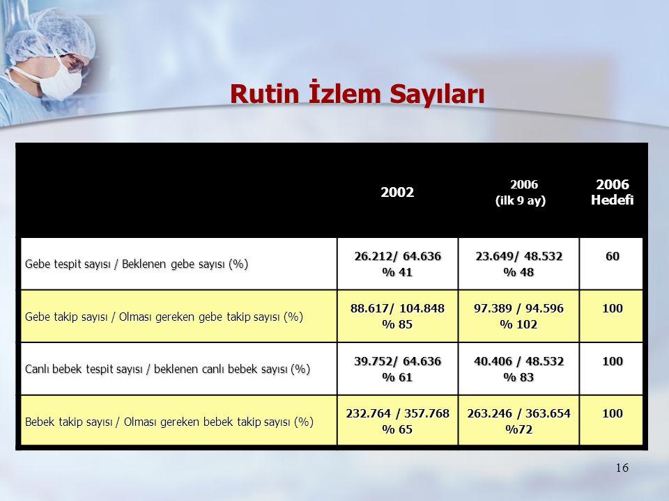 16 2002 2006 2006 (ilk 9 ay) (ilk 9 ay) 2006 Hedefi Gebe tespit sayısı / Beklenen gebe sayısı (%) 26.212/ 64.636 % 41 23.649/ 48.532 % 48 60 Gebe taki