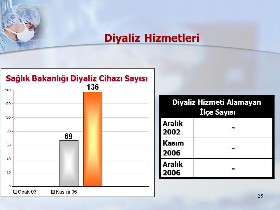 25 Diyaliz Hizmetleri Diyaliz Hizmeti Alamayan İlçe Sayısı İlçe Sayısı Aralık 2002 - Kasım2006- Aralık 2006 - Sağlık Bakanlığı Diyaliz Cihazı Sayısı