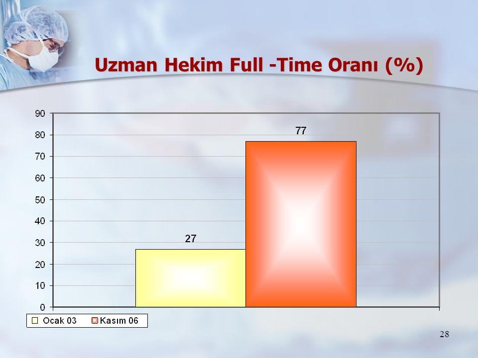 28 Uzman Hekim Full -Time Oranı (%)