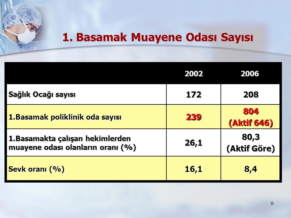 9 2002 2006 2006 Sağlık Ocağı sayısı 172208 1.Basamak poliklinik oda sayısı 239804 (Aktif 646) 1.Basamakta çalışan hekimlerden muayene odası olanların