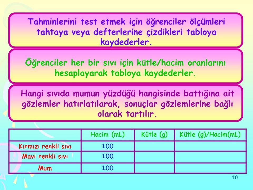 10 Hacim (mL)Kütle (g)Kütle (g)/Hacim(mL) Kırmızı renkli sıvı100 Mavi renkli sıvı100 Mum100 Tahminlerini test etmek için öğrenciler ölçümleri tahtaya