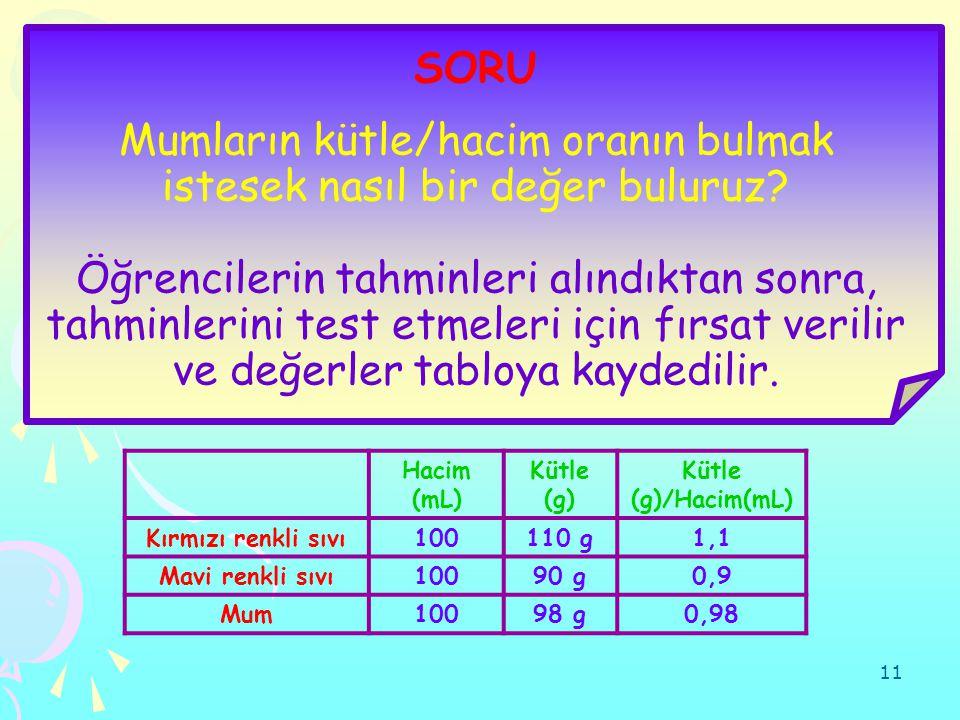11 Hacim (mL) Kütle (g) Kütle (g)/Hacim(mL) Kırmızı renkli sıvı100110 g1,1 Mavi renkli sıvı10090 g0,9 Mum10098 g0,98 SORU Mumların kütle/hacim oranın