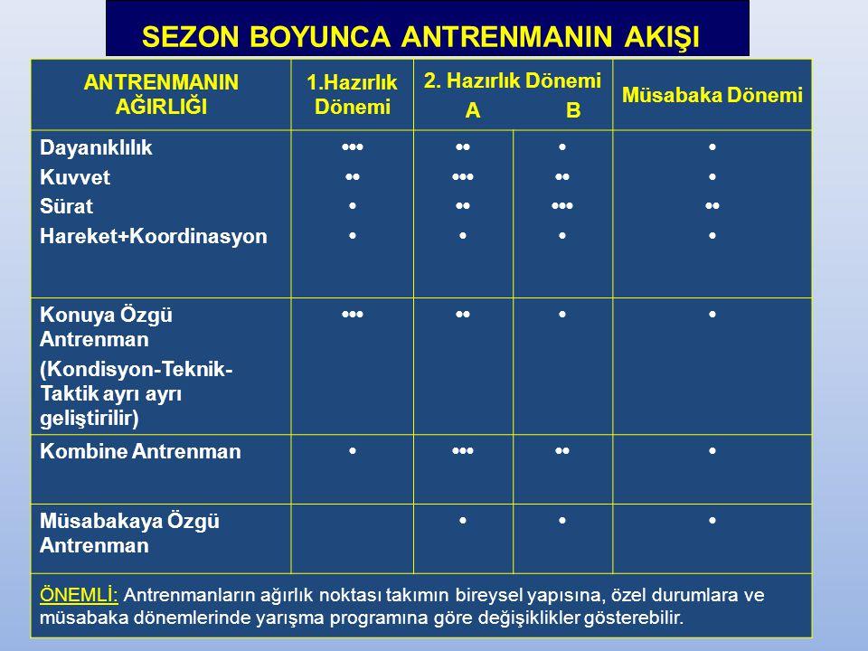 SEZON BOYUNCA ANTRENMANIN AKIŞI ANTRENMANIN AĞIRLIĞI 1.Hazırlık Dönemi 2.