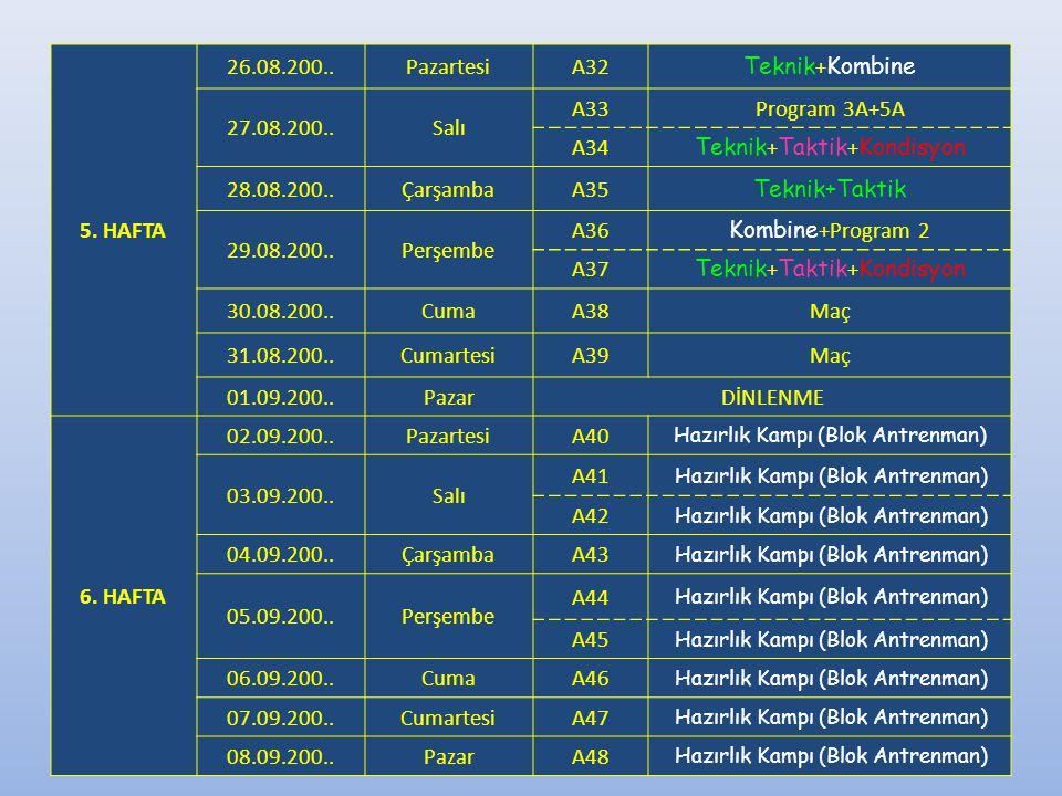 5. HAFTA 26.08.200..PazartesiA32 Teknik + Kombine 27.08.200..Salı A33Program 3A+5A A34 Teknik + Taktik + Kondisyon 28.08.200..ÇarşambaA35 Teknik+Takti