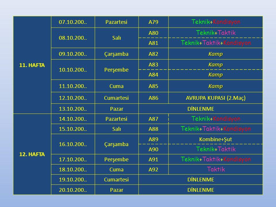 11. HAFTA 07.10.200..PazartesiA79 Teknik + Kondisyon 08.10.200..Salı A80 Teknik + Taktik A81 Teknik + Taktik + Kondisyon 09.10.200..ÇarşambaA82Kamp 10
