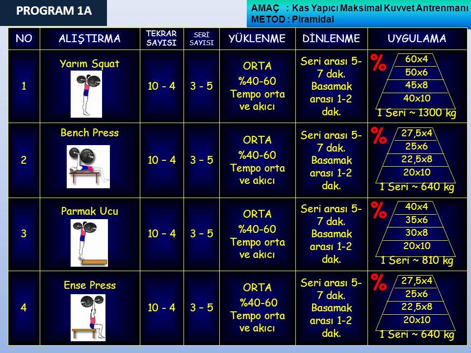 10 - 4 10 – 4 10 - 4 TEKRAR SAYISI Ense Press Parmak Ucu Bench Press Yarım Squat ALIŞTIRMA 4 3 2 1 NOUYGULAMADİNLENMEYÜKLENME SERİ SAYISI 27,5x4 25x6 22,5x8 20x10 1 Seri ~ 640 kg Seri arası 5- 7 dak.