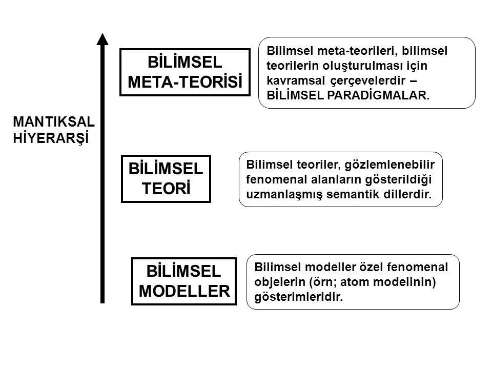 BİLİMSEL MODELLER BİLİMSEL TEORİ BİLİMSEL META-TEORİSİ MANTIKSAL HİYERARŞİ Bilimsel modeller özel fenomenal objelerin (örn; atom modelinin) gösterimle