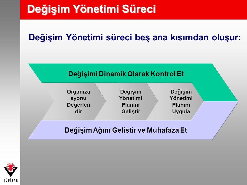 Değişim Yönetimi Süreci Değişim Yönetimi süreci beş ana kısımdan oluşur: Organiza syonu Değerlen dir Değişim Yönetimi Planını Geliştir Değişim Yönetim