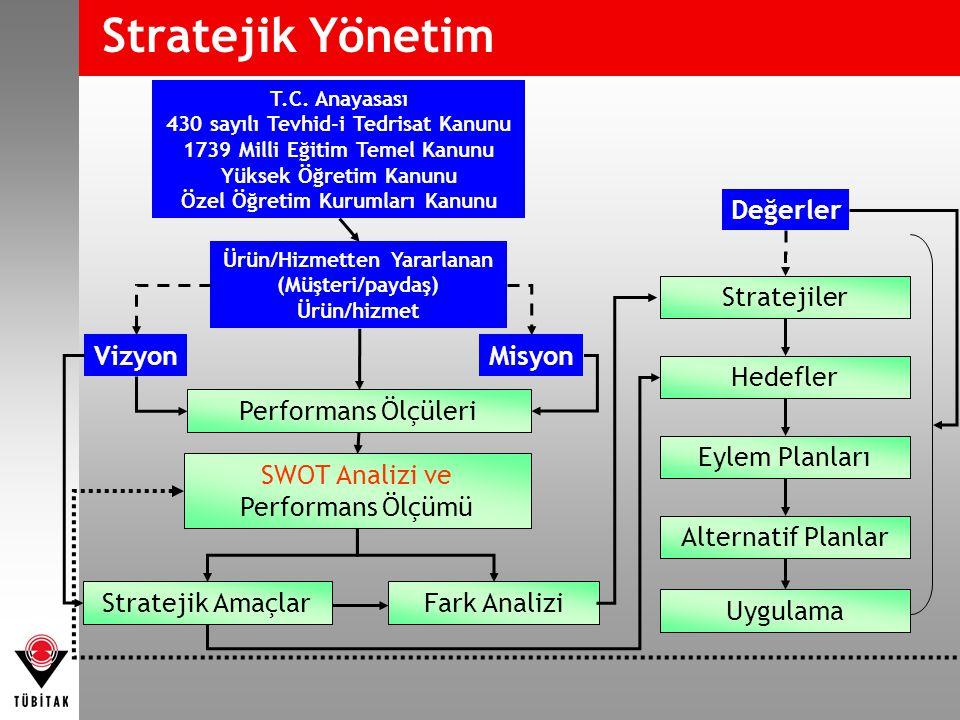 SWOT Analizi ve Performans Ölçümü Ürün/Hizmetten Yararlanan (Müşteri/paydaş) Ürün/hizmet Stratejik Amaçlar Vizyon Performans Ölçüleri Misyon Stratejik Yönetim Fark Analizi Stratejiler Hedefler Eylem Planları Alternatif Planlar Uygulama Değerler T.C.