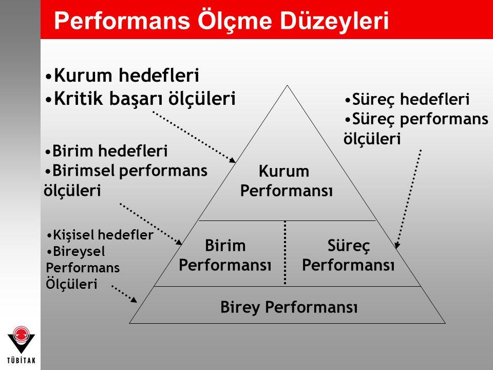 Performans Ölçme Düzeyleri Kurum Performansı Süreç Performansı Birim Performansı Birey Performansı Kurum hedefleri Kritik başarı ölçüleri Birim hedefl